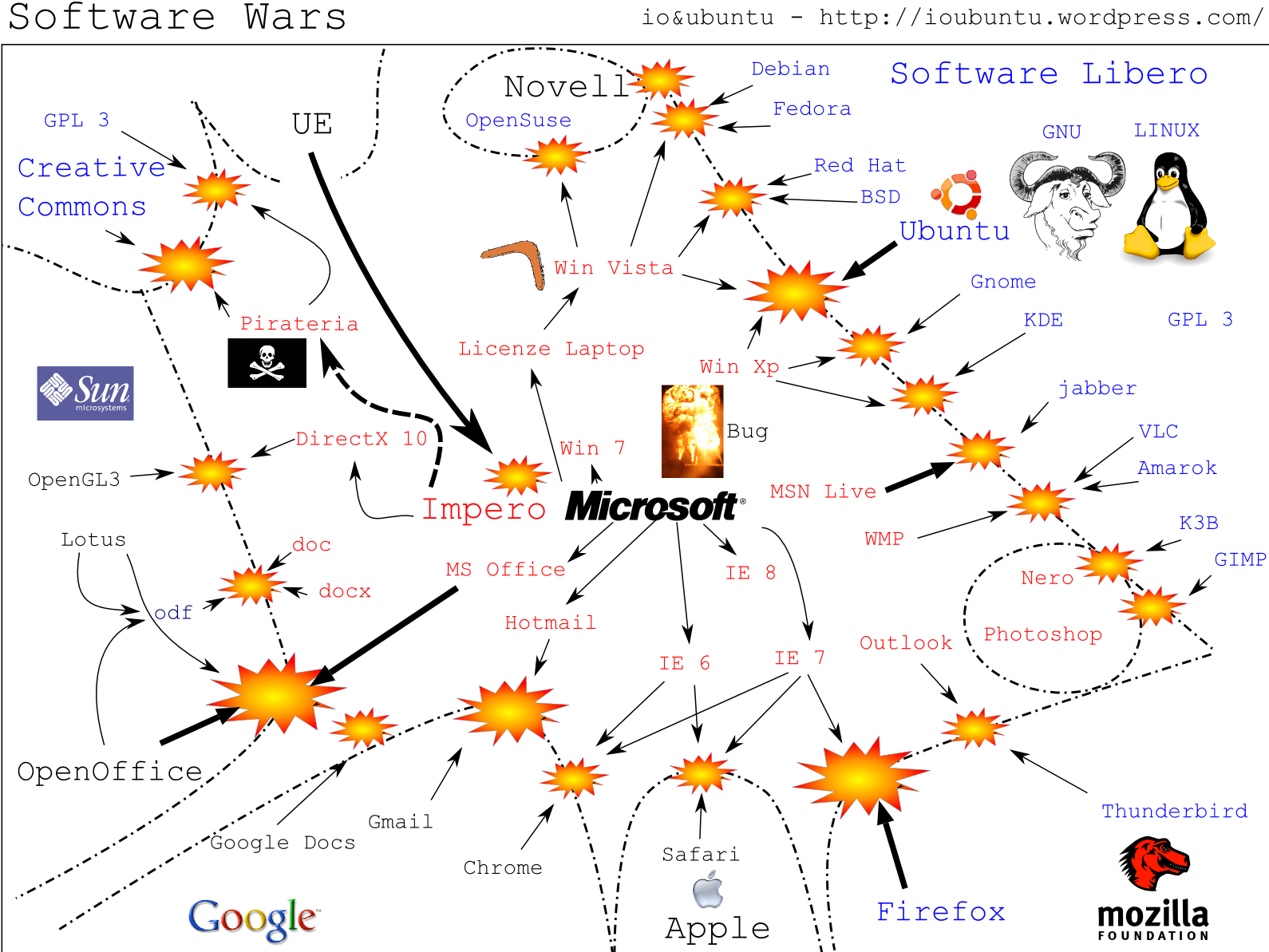 open source software vs microsoft empire essay Open-source vs proprietary software pros and cons analyze the strengths and  weaknesses of proprietary vs open source software to determine what is best.